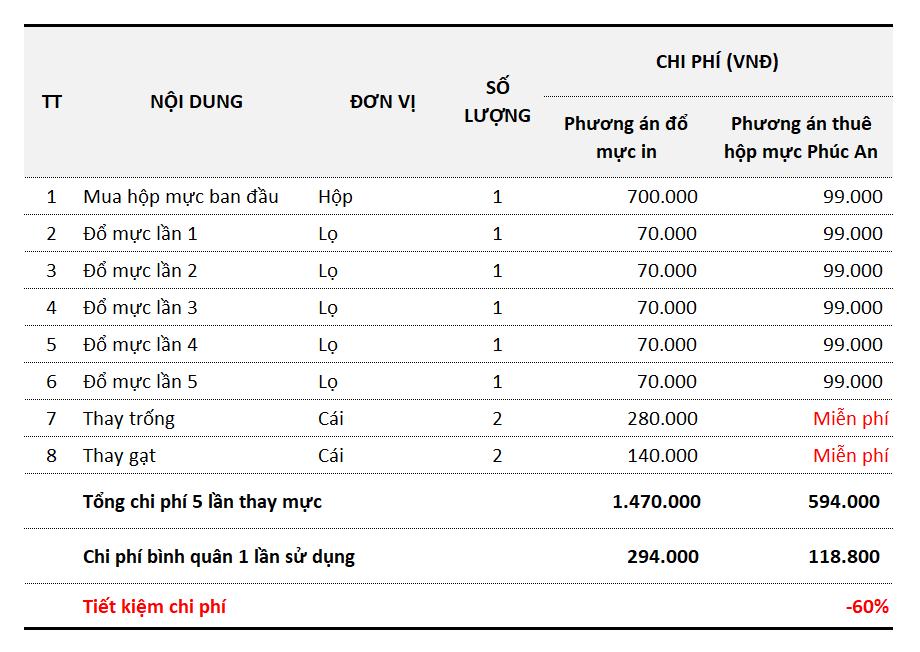 Bảng so sánh chi phí sử dụng mực in